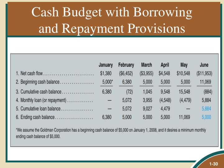 Cash Budget with Borrowing