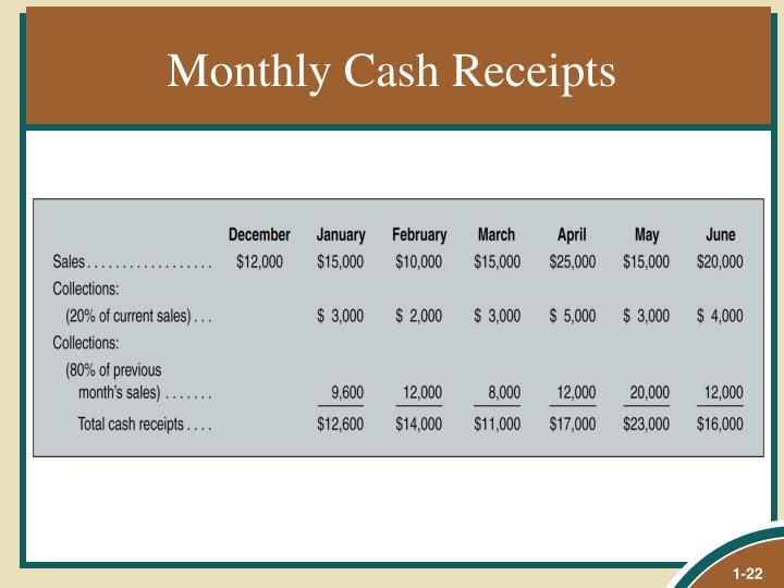 Monthly Cash Receipts