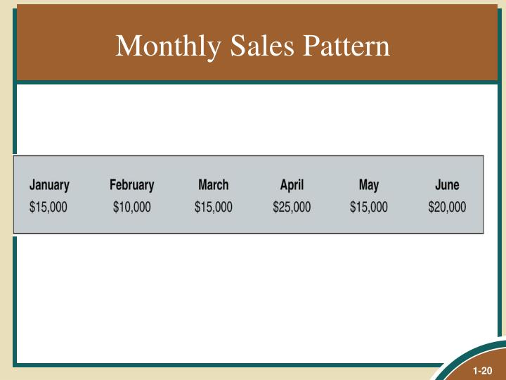 Monthly Sales Pattern