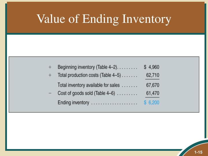 Value of Ending Inventory