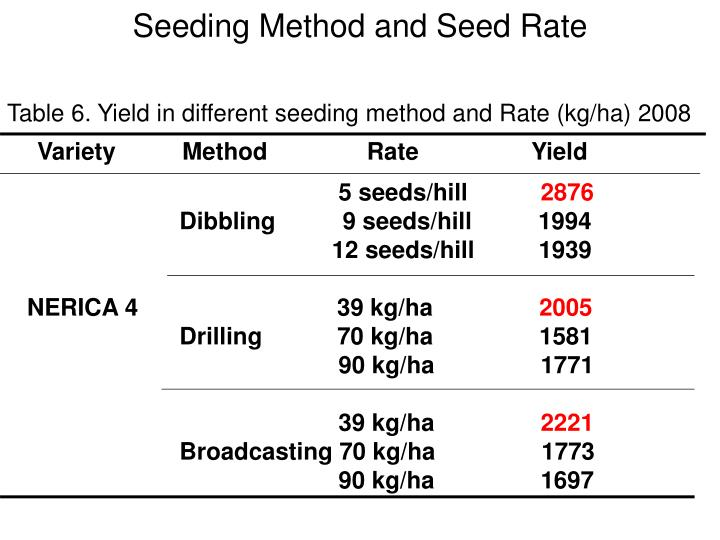 Seeding Method and Seed Rate