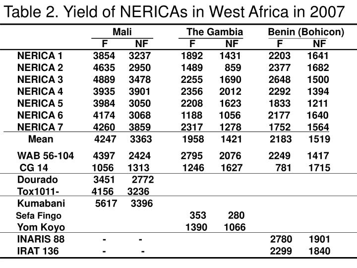 Table 2. Yield of NERICAs in West Africa in 2007