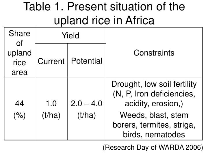 Table 1. Present situation of the upland rice in Africa
