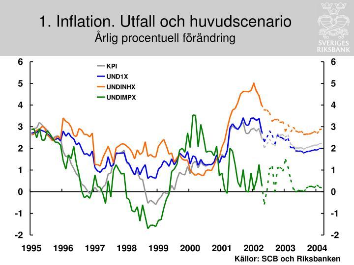 1. Inflation. Utfall och huvudscenario