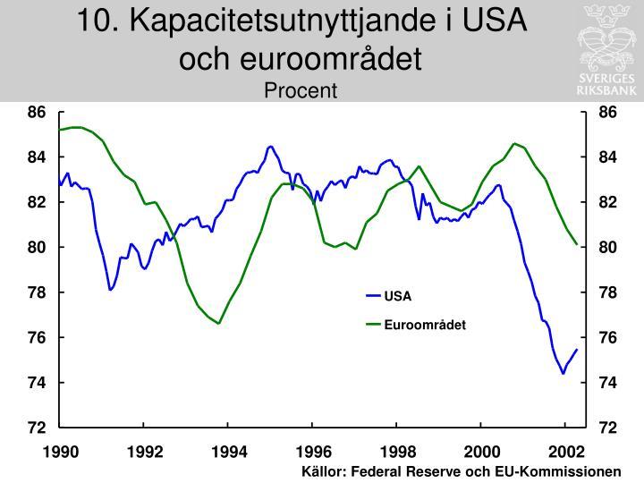 10. Kapacitetsutnyttjande i USA och euroområdet