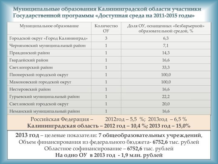 Муниципальные образования Калининградской области участники Государственной программы «Доступная среда на 2011-2015 годы»