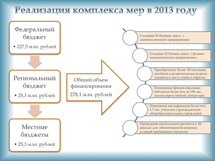 Реализация комплекса мер в 2013 году