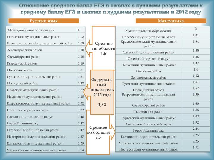 Отношение среднего балла ЕГЭ в школах с лучшими результатами к среднему баллу ЕГЭ в школах с худшими результатами в 2012 году