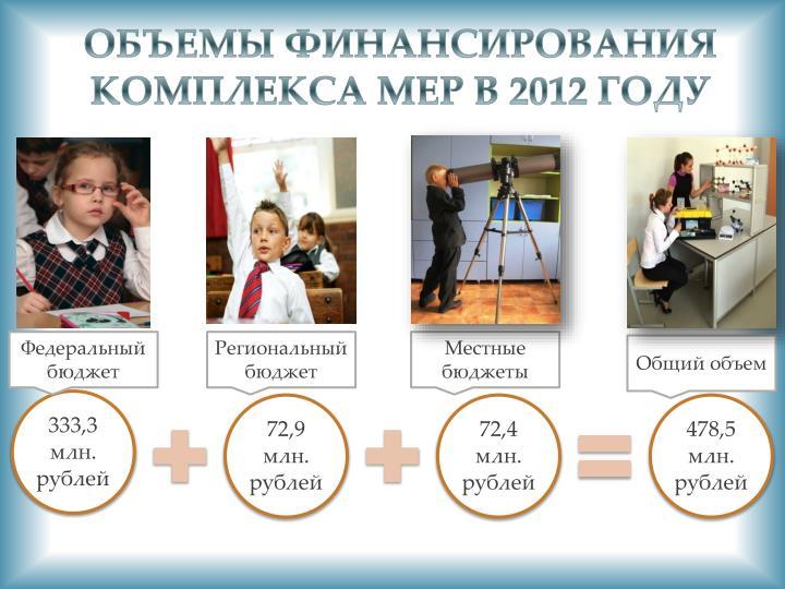 Объемы финансирования Комплекса мер в 2012 году