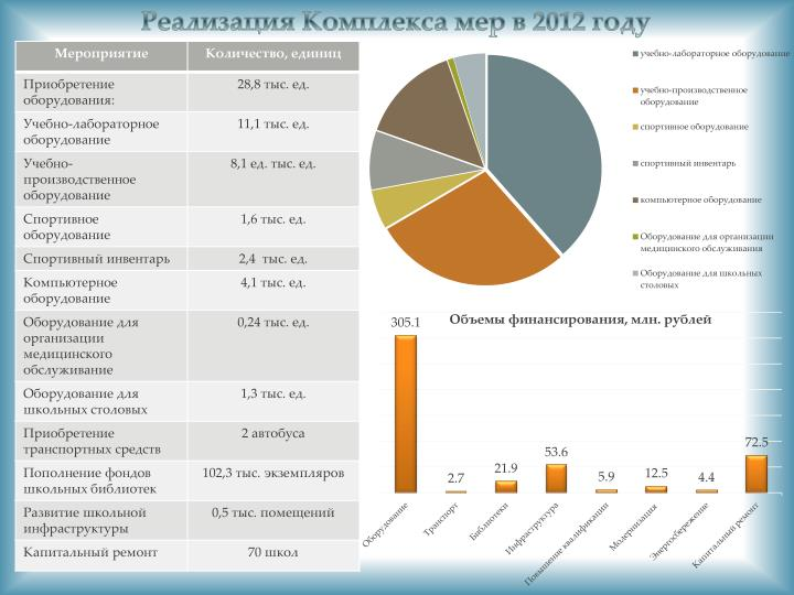 Реализация Комплекса мер в 2012 году