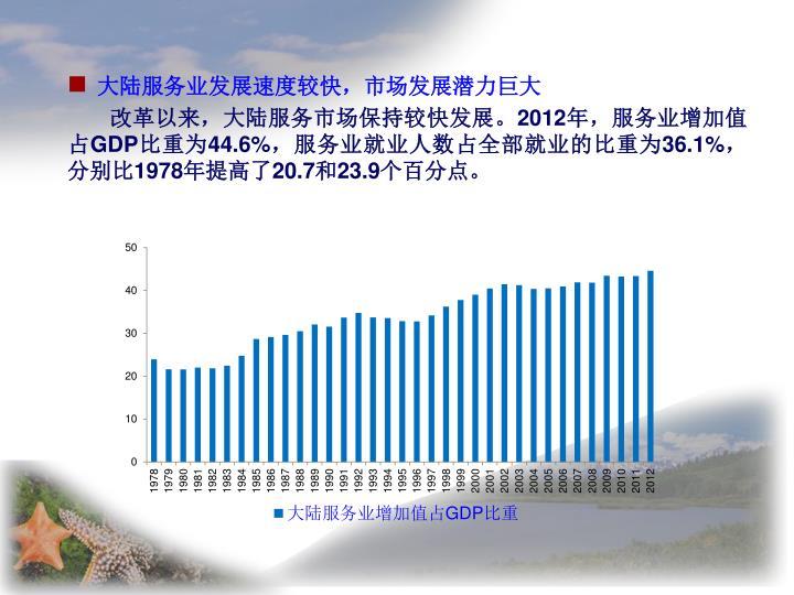 大陆服务业发展速度较快,市场发展潜力巨大