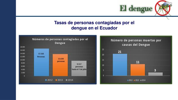 Tasas de personas contagiadas por el dengue en el Ecuador