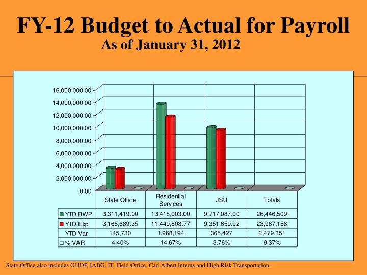 FY-12 Budget to Actual for Payroll