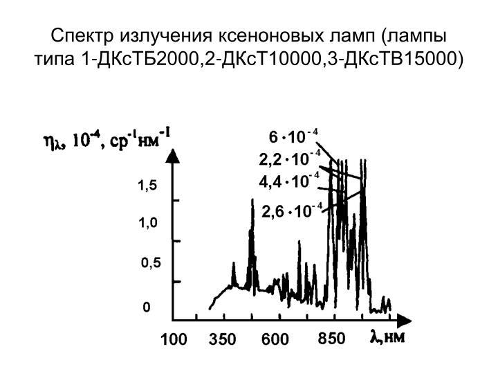 Спектр излучения ксеноновых ламп (лампы типа 1-ДКсТБ2000,2-ДКсТ10000,3-ДКсТВ15000)