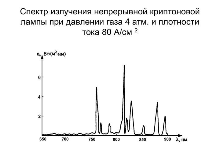 Спектр излучения непрерывной криптоновой лампы при давлении газа 4 атм. и плотности тока 80