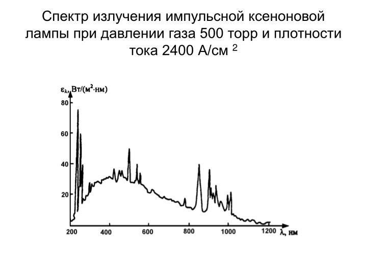 Спектр излучения импульсной ксеноновой лампы при давлении газа 500 торр и плотности тока 2400