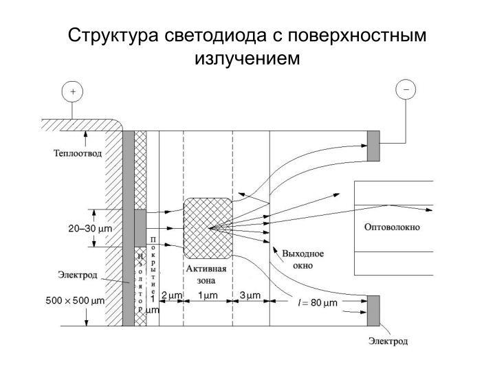 Структура светодиода с поверхностным излучением