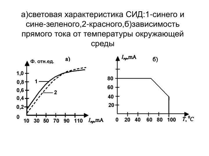 а)световая характеристика СИД:1-синего и сине-зеленого,2-красного,б)зависимость прямого тока от температуры окружающей среды