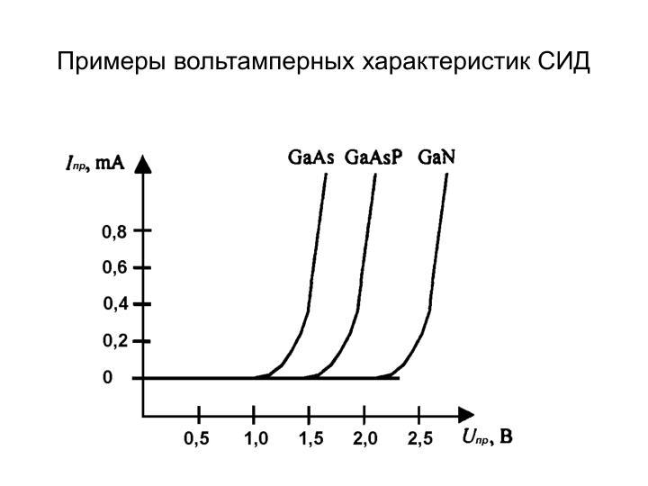 Примеры вольтамперных характеристик СИД