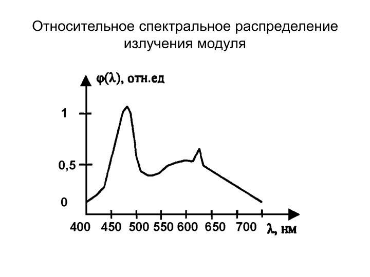 Относительное спектральное распределение излучения модуля