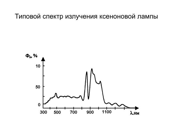 Типовой спектр излучения ксеноновой лампы