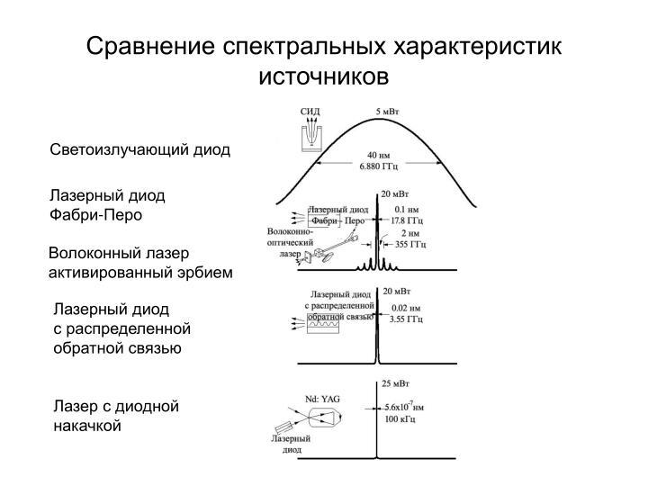 Сравнение спектральных характеристик источников
