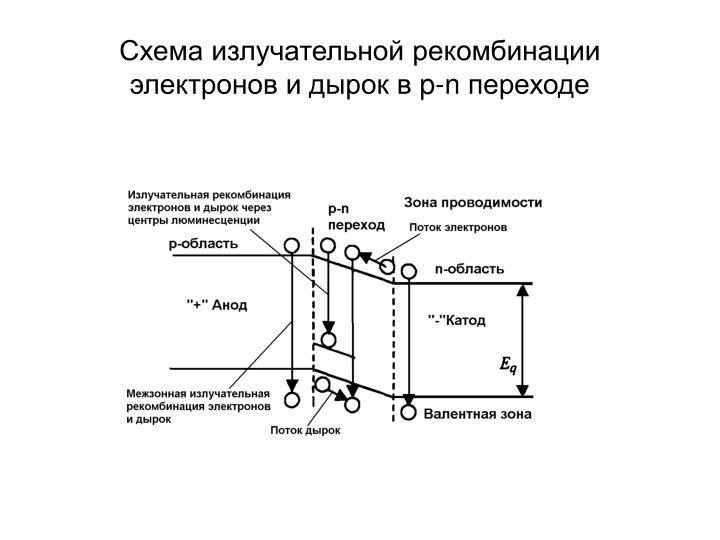 Схема излучательной рекомбинации электронов и дырок в