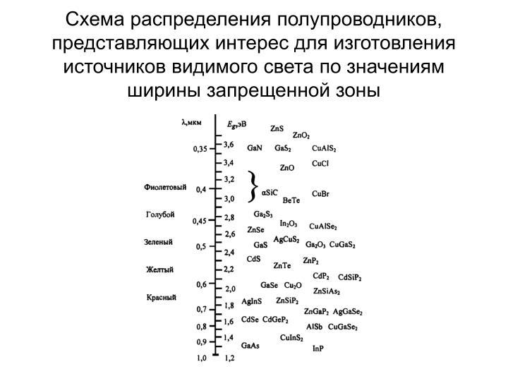Схема распределения полупроводников, представляющих интерес для изготовления источников видимого света по значениям ширины запрещенной зоны