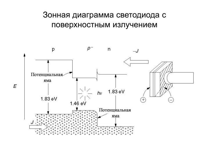 Зонная диаграмма светодиода с поверхностным излучением