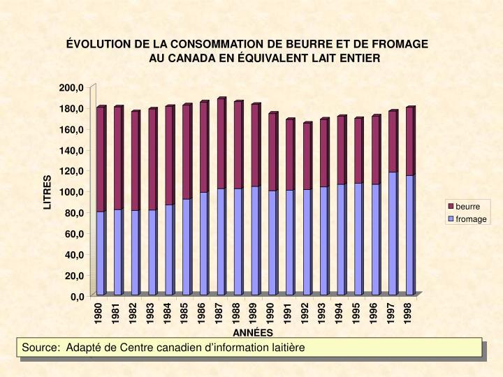 ÉVOLUTION DE LA CONSOMMATION DE BEURRE ET DE FROMAGE