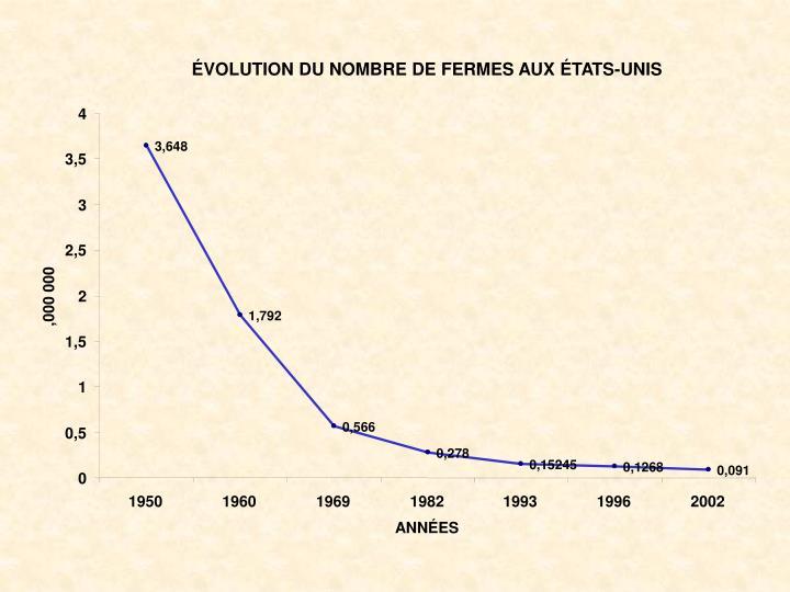 ÉVOLUTION DU NOMBRE DE FERMES AUX ÉTATS-UNIS