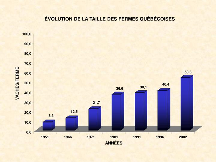 ÉVOLUTION DE LA TAILLE DES FERMES QUÉBÉCOISES