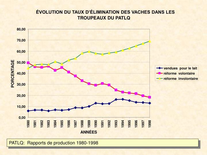 ÉVOLUTION DU TAUX D'ÉLIMINATION DES VACHES DANS LES