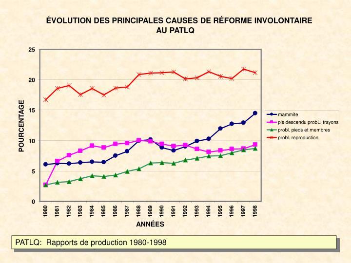 ÉVOLUTION DES PRINCIPALES CAUSES DE RÉFORME INVOLONTAIRE