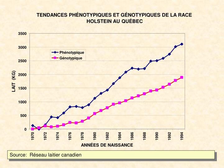 TENDANCES PHÉNOTYPIQUES ET GÉNOTYPIQUES DE LA RACE
