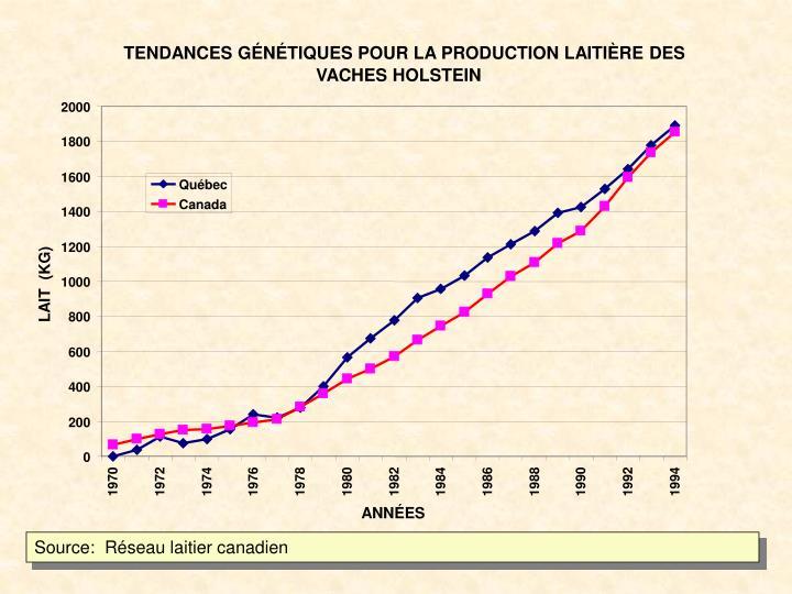 TENDANCES GÉNÉTIQUES POUR LA PRODUCTION LAITIÈRE DES