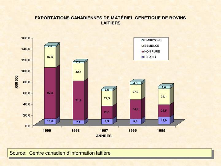 Source:  Centre canadien d'information laitière