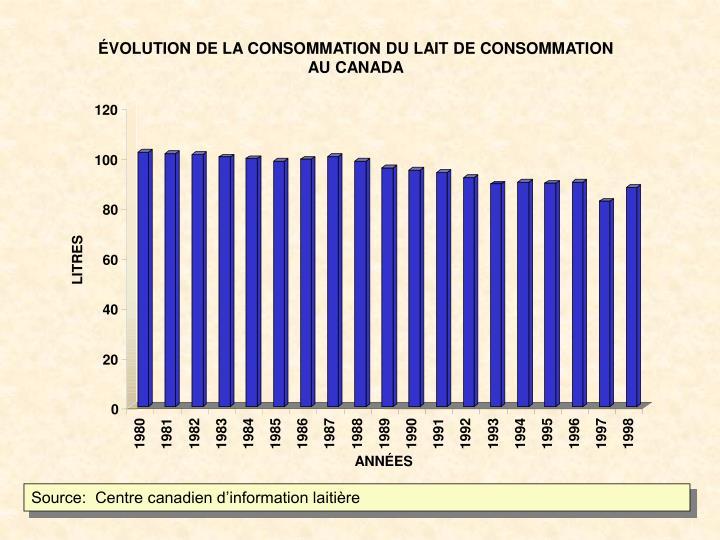 ÉVOLUTION DE LA CONSOMMATION DU LAIT DE CONSOMMATION