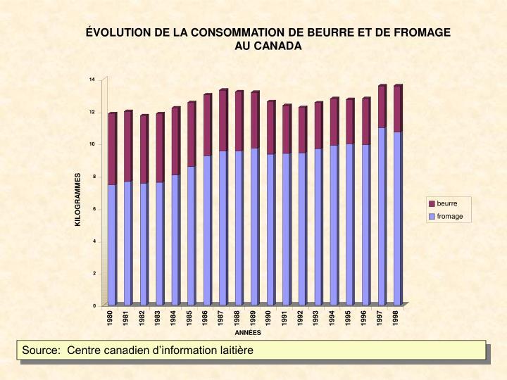 ÉVOLUTION DE LA CONSOMMATION DE BEURRE ET DE FROMAGE AU CANADA
