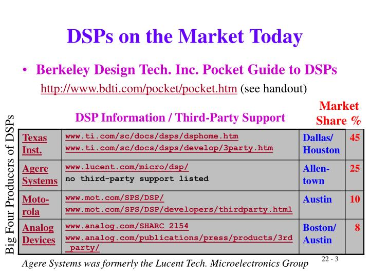 Dsps on the market today
