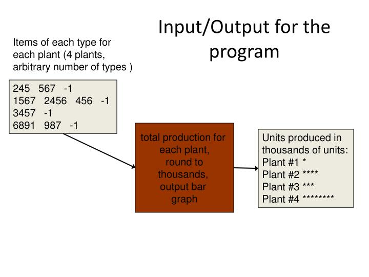Input/Output for the program