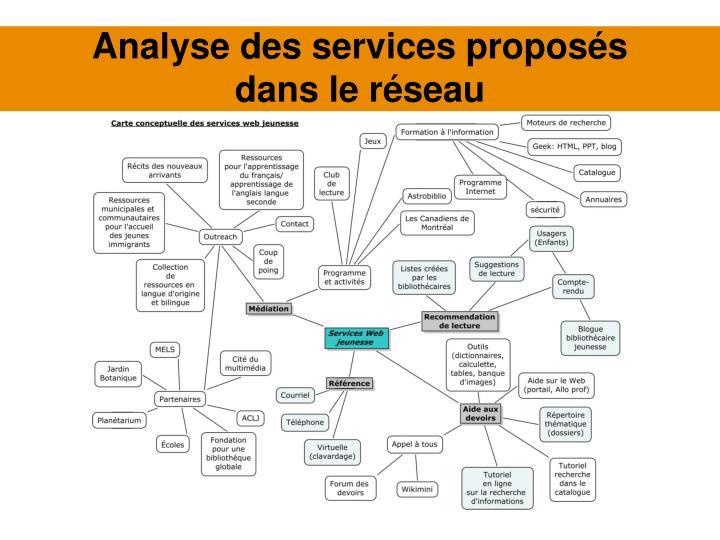 Analyse des services proposés