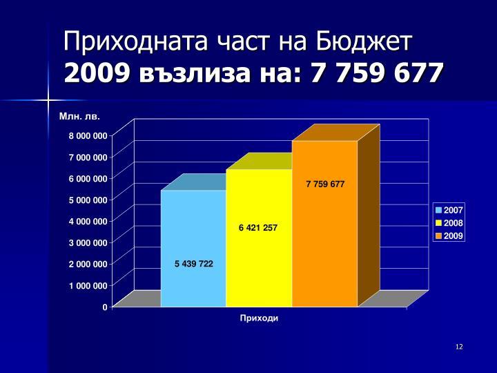 Приходната част на Бюджет