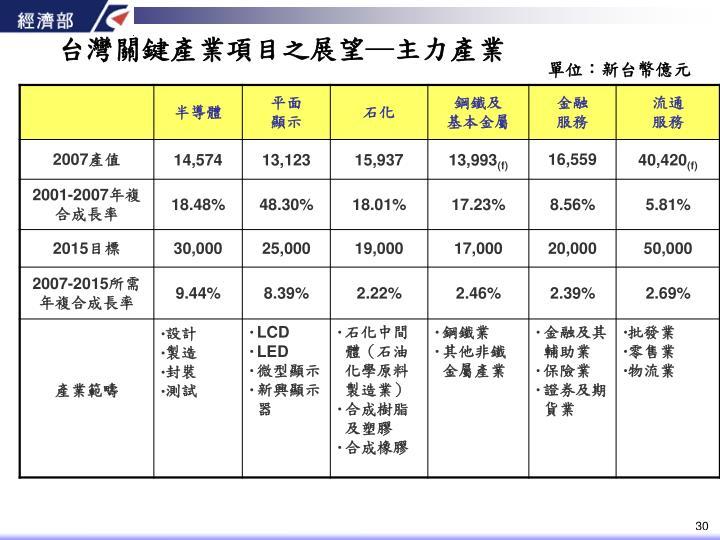 台灣關鍵產業項目之展望─主力產業