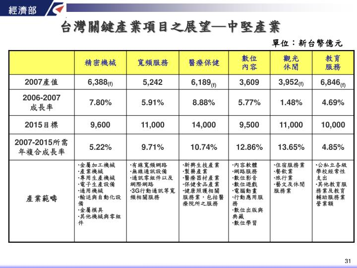 台灣關鍵產業項目之展望─中堅產業