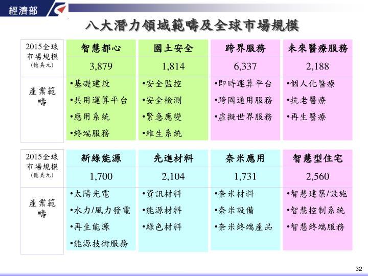 八大潛力領域範疇及全球市場規模