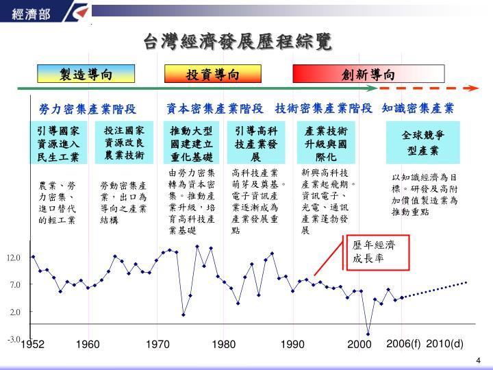 台灣經濟發展歷程綜覽