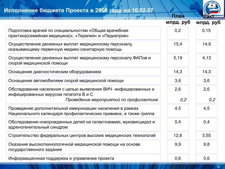 Исполнение бюджета Проекта в 2006 году