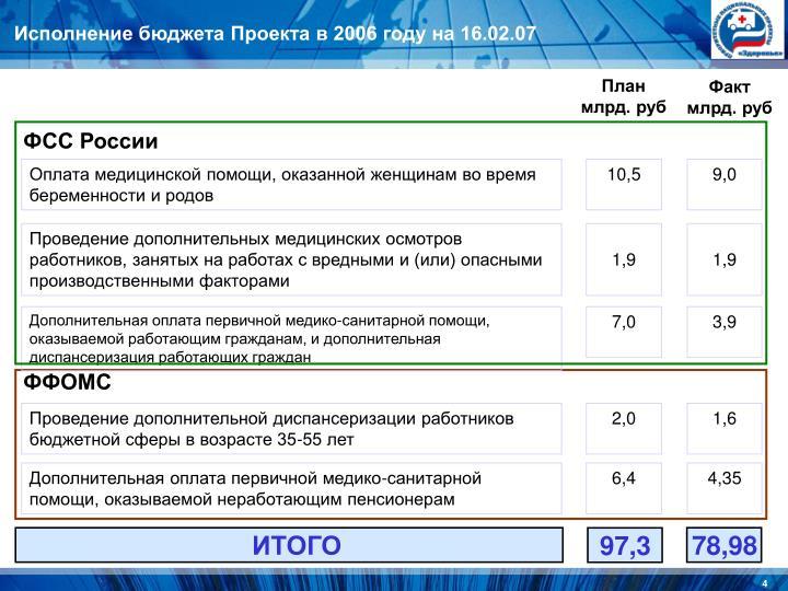 Исполнение бюджета Проекта в 2006 году на 16.02.07