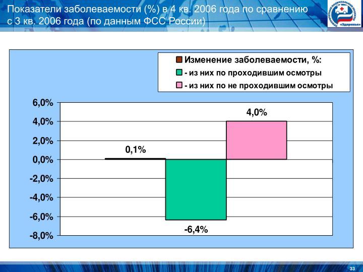 Показатели заболеваемости (%) в 4 кв. 2006 года по сравнению с 3 кв. 2006 года (по данным ФСС России)